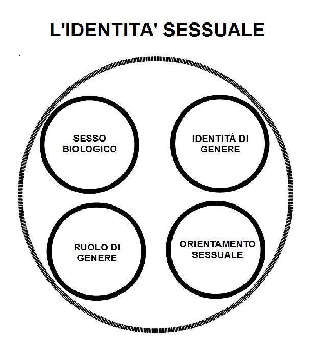 identità-sessuale