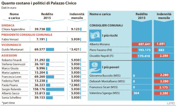 chiara-appendino-stipendio-sindaco-torino-1-850x512
